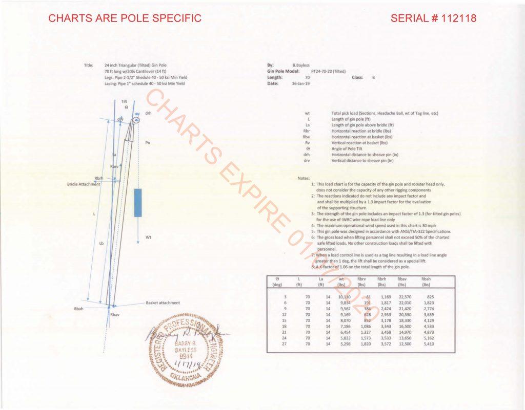 PT24-70 Ginpole Landa Mobile Systems